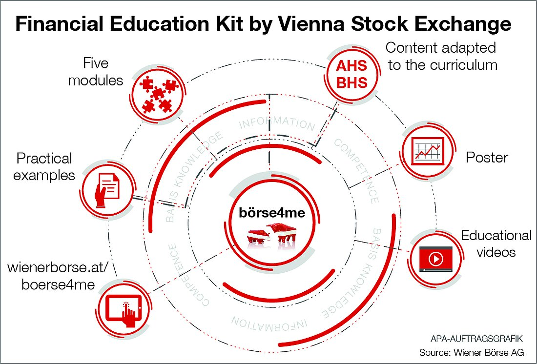 Vienna Stock Exchange börse4me financial education kit for schools