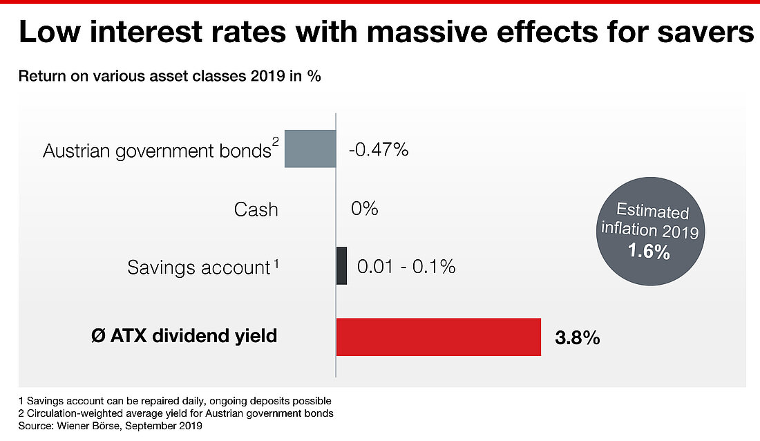 Low interest rates with massive effects for savers