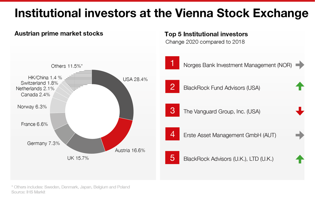 Institutional investors at the Vienna Stock Exchange