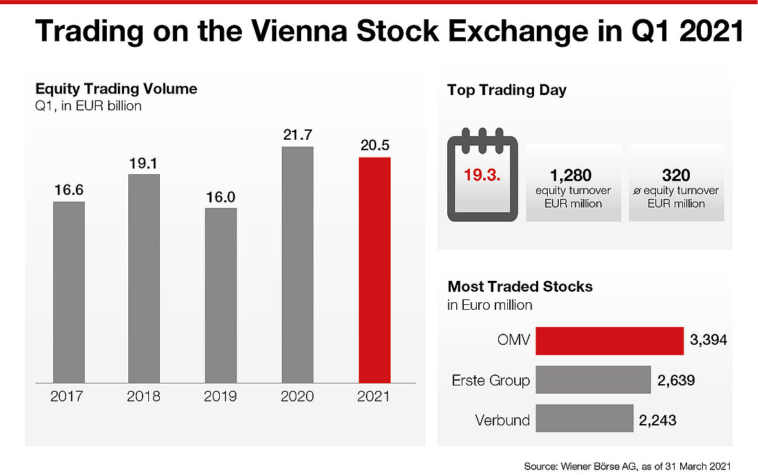 Trading on the Vienna Stock Exchange in Q1 2021