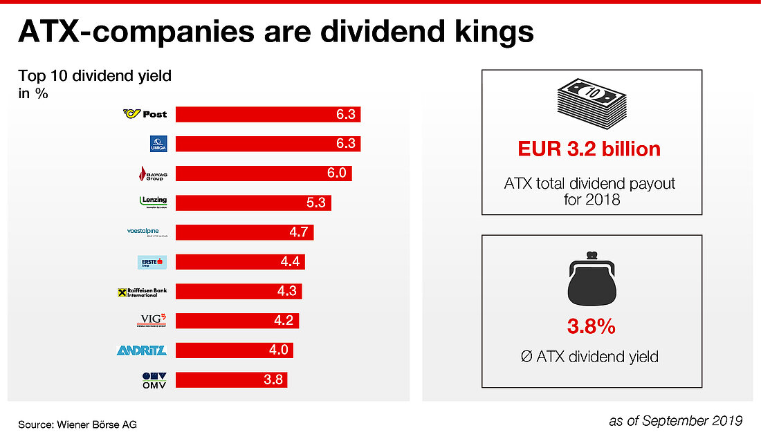 ATX companies are dividend kings