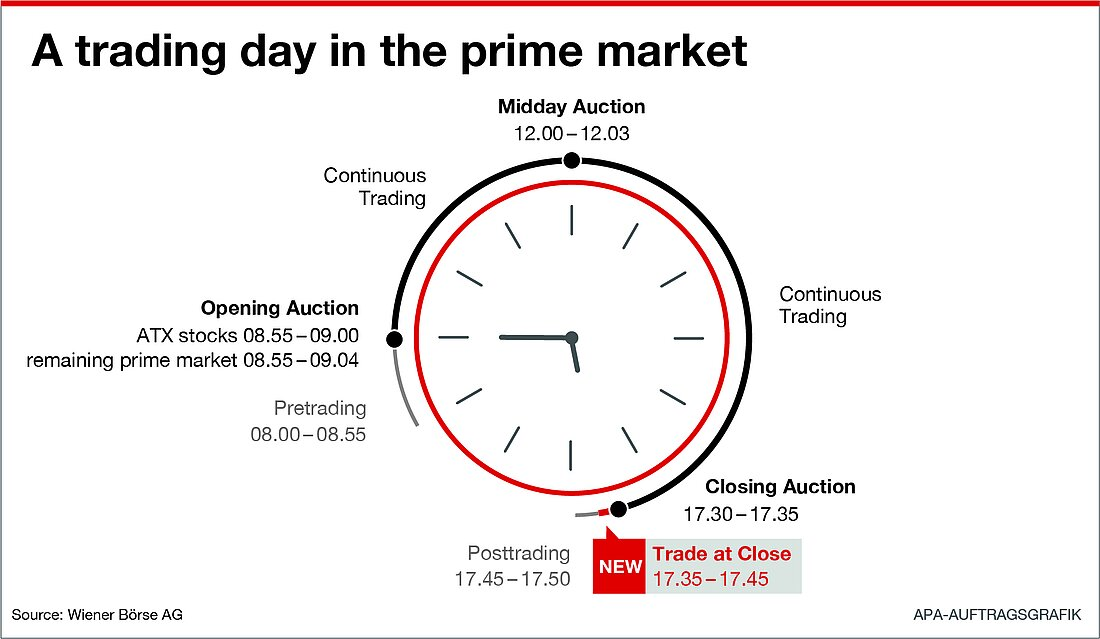 Visualisation of trading hours on a trading day in the prime market