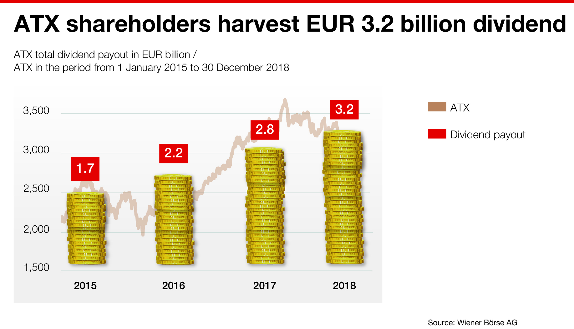 Info graphic: ATX shareholders harvest 3.2 billion EUR dividend