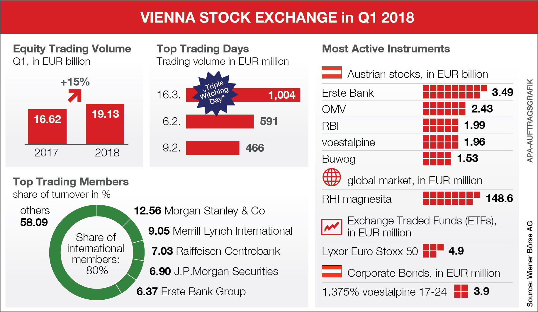 Vienna Stock Exchange: Rally in equity turnover continued in