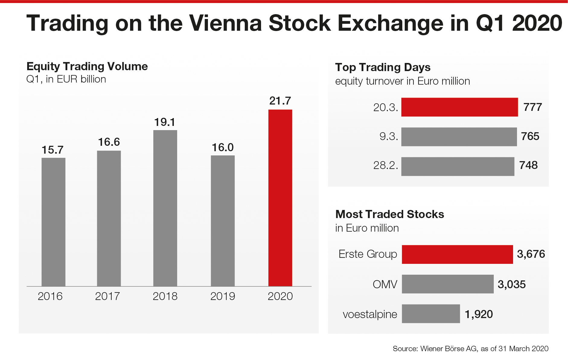 Trading on the Vienna Stock exchange year Q1 2020