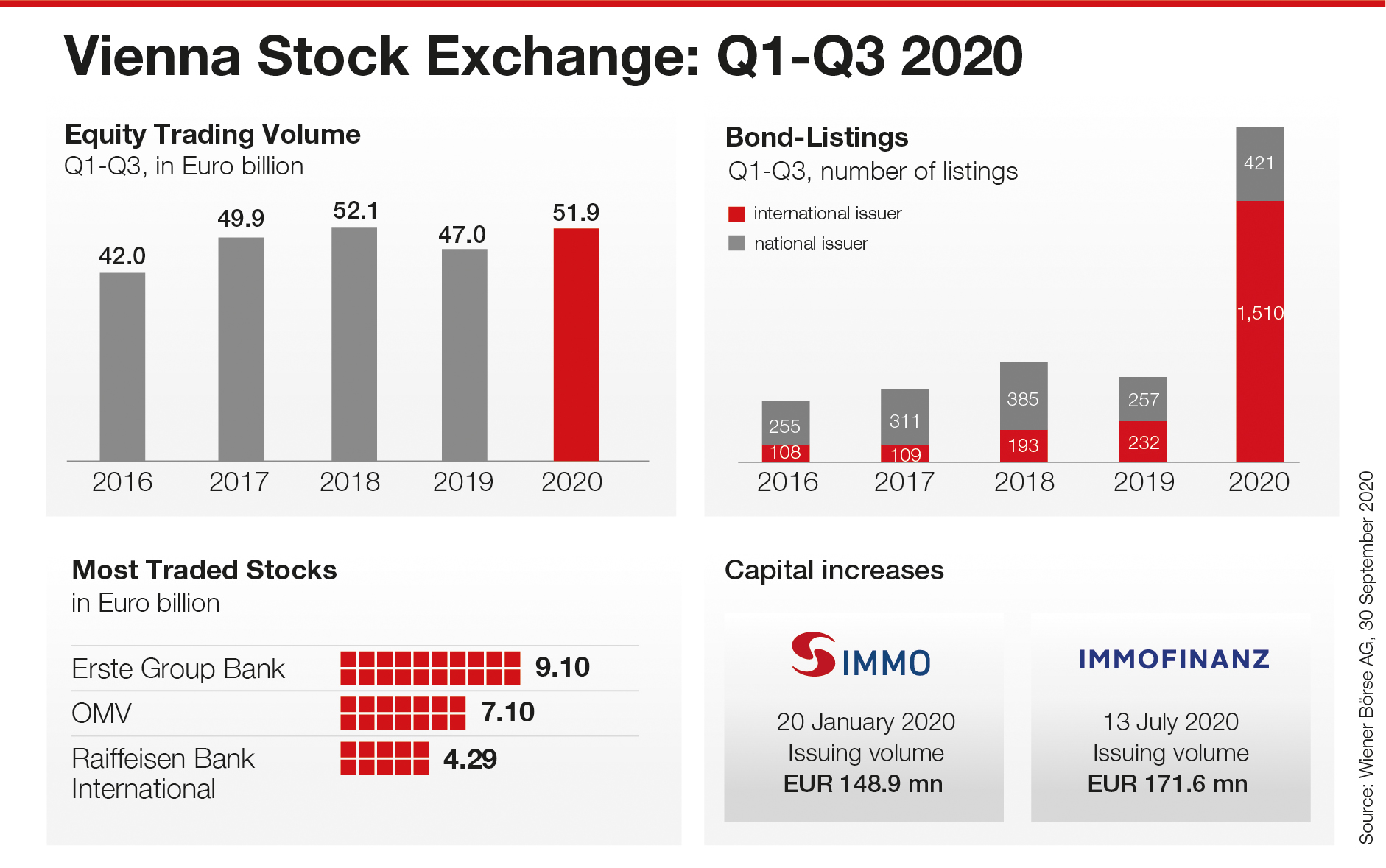 Trading on the Vienna Stock Exchange Q1-Q3 2020