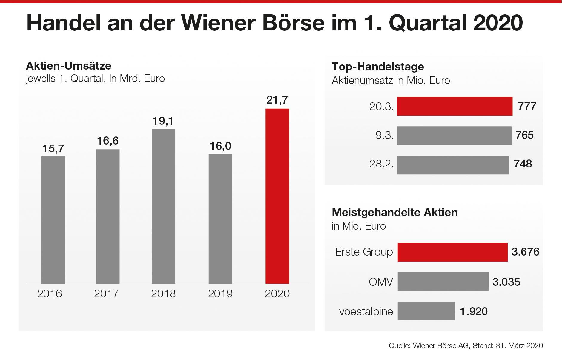 Handel an der Wiener Börse Q1 2020