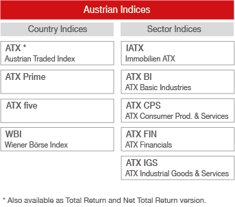 Overview of our Austrian indices