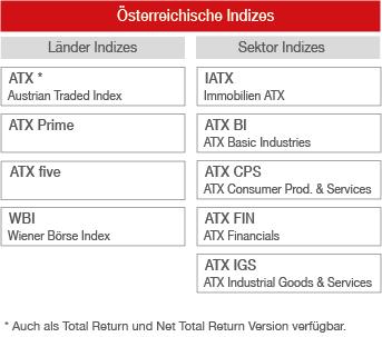 Im Data Shop der Deutschen Börse finden Sie historische Marktdaten für DAX-Indizes sowie für die Handelsplätze Eurex Exchange und Xetra ANZEIGEN Indexdaten / MD+S interactive.